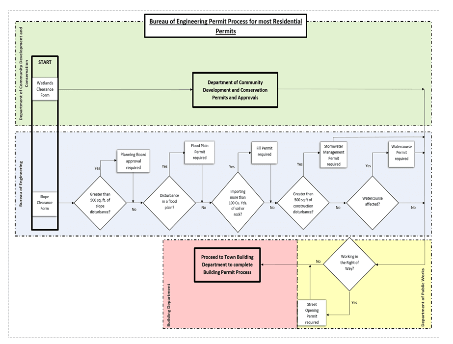 Bureau of engineering Permit Process for Most Residential Permits Flow Chart (JPG)